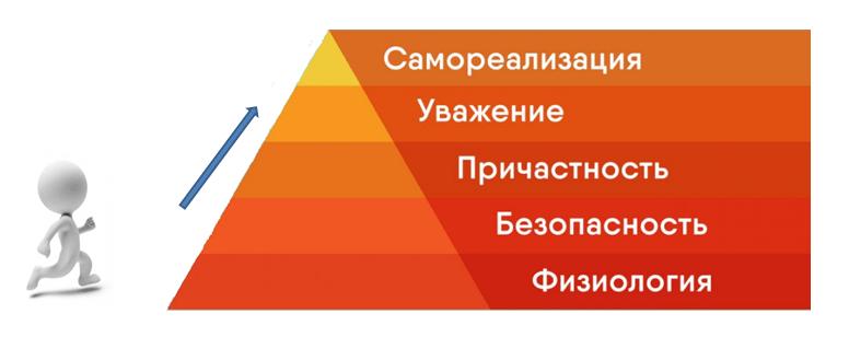 пирамида потребностей копирайтера
