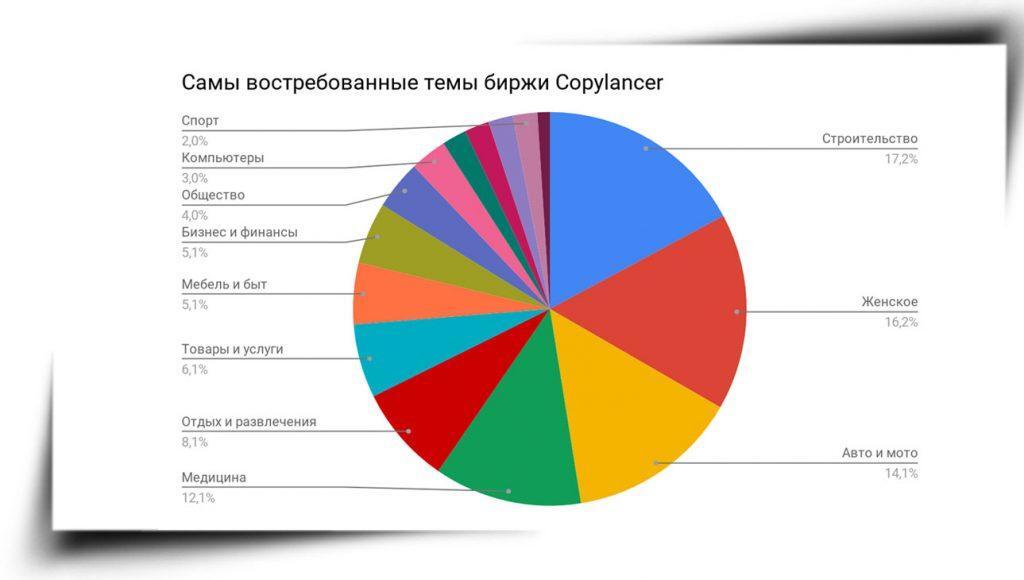 востребованные темы биржи Copylancer