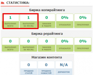 статистика text.ru