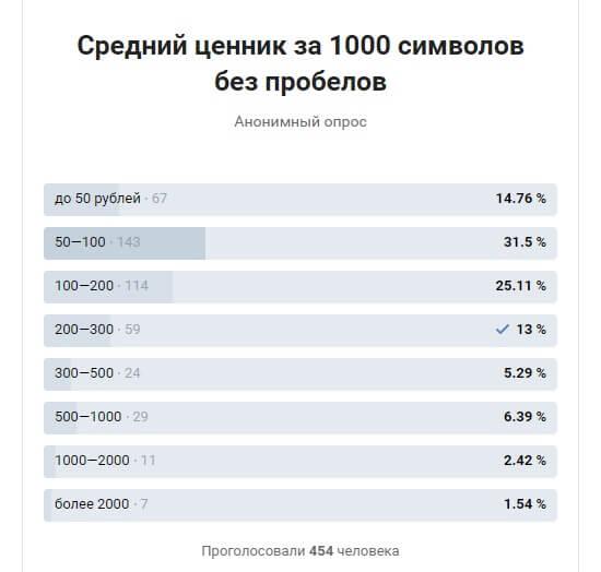 средний ценник 1000 знаков