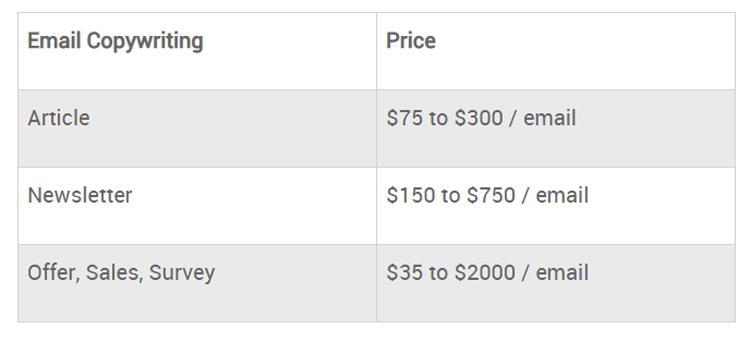 Цены на e-mail копирайтинг